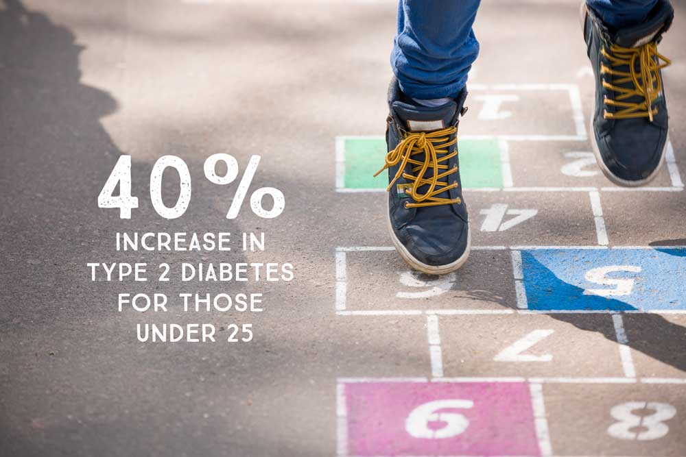 40 percent increase in Type 2 diabetes in those under 25 in the U.K